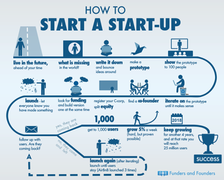 How to Start up
